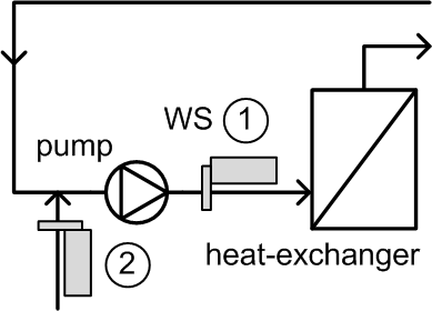 Selecting a location of water conditioner. Second device enhances the effect.