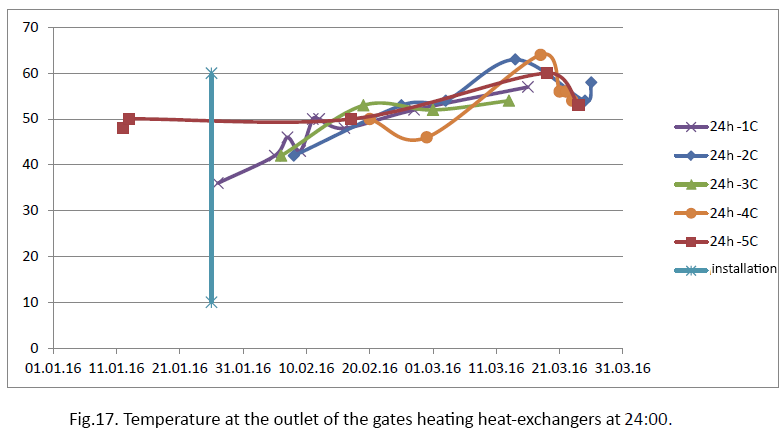 temperature at the outlet of the gates heating heat-exchangers at 24:00